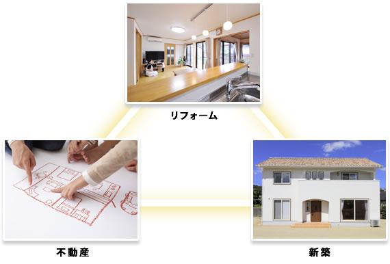 カスケホームの住宅総合ワンストップサービス